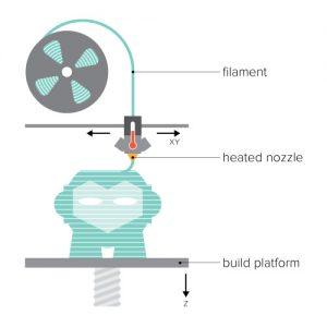 De FDM techniek. wat is 3D printen?